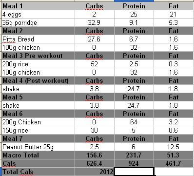 Bodybuilding Meal Plan: What to Eat, What to Avoid